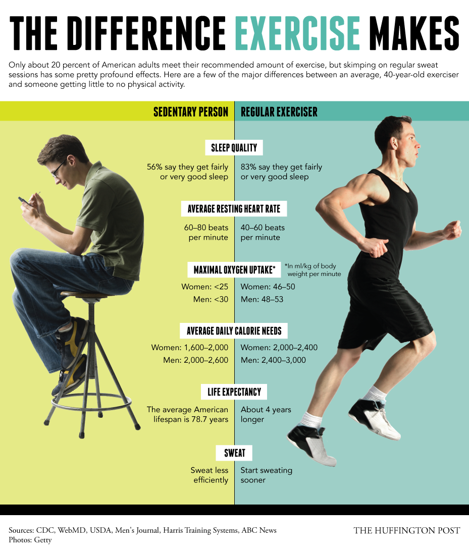 fitness in the workplace statistics